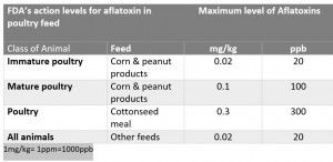 FDA aflatoxin guidelines